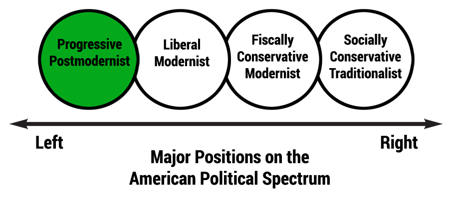 Political-Polarization-Test-Green