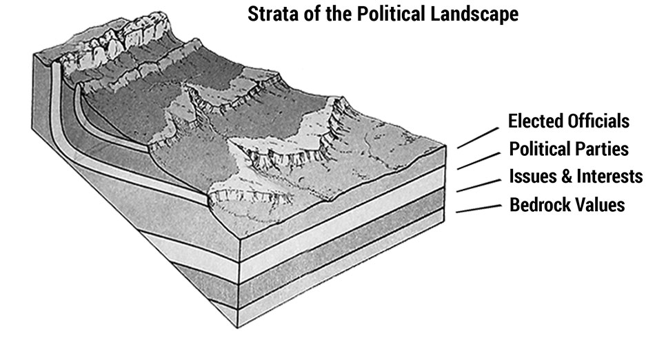 Figure 4.1. Levels of politics can be compared to layers of geological strata