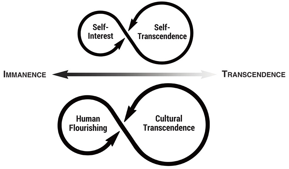 Showing how the polarity of immanence and transcendence influences both the personal polarity of individual interests and the collective polarity of social aspirations